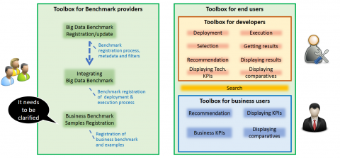 DataBench Toolbox users and functionalites